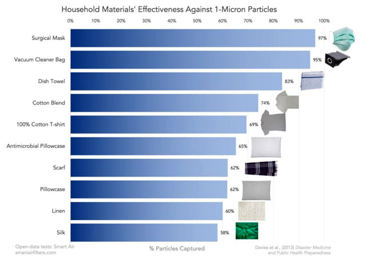 Household materials effectiveness against 1-Micron Particles