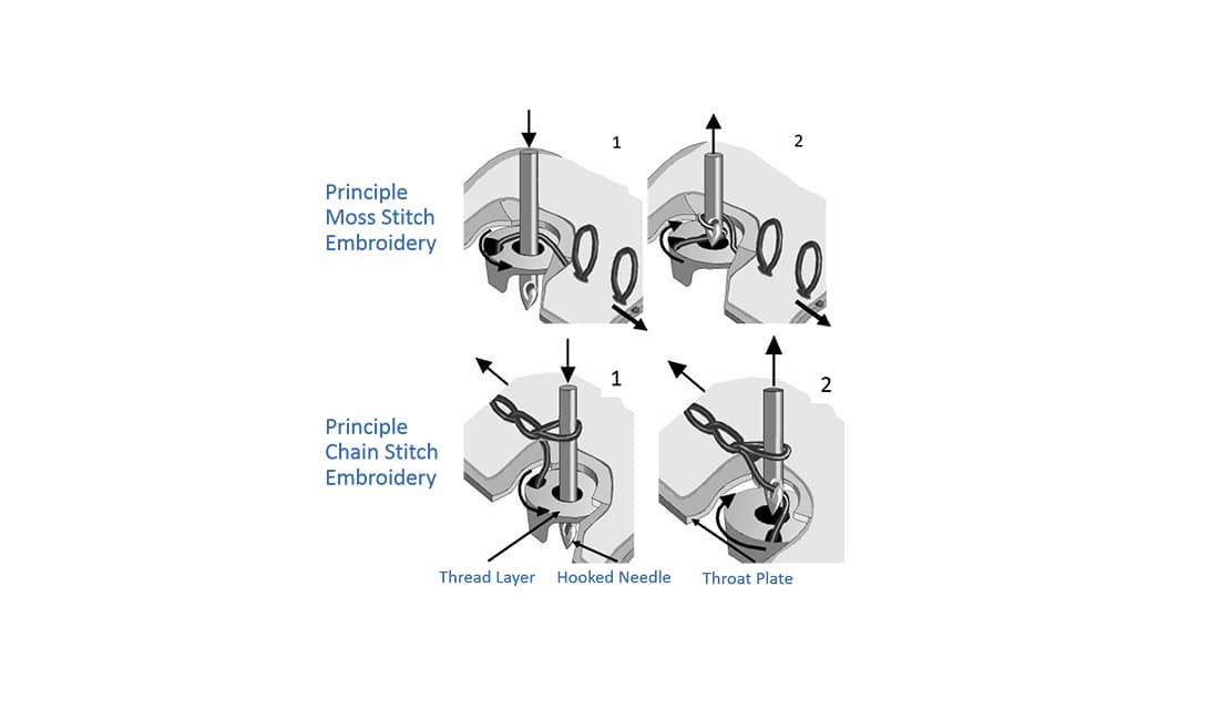 Prinzipien der Moos- und Kettelstich-Stickerei